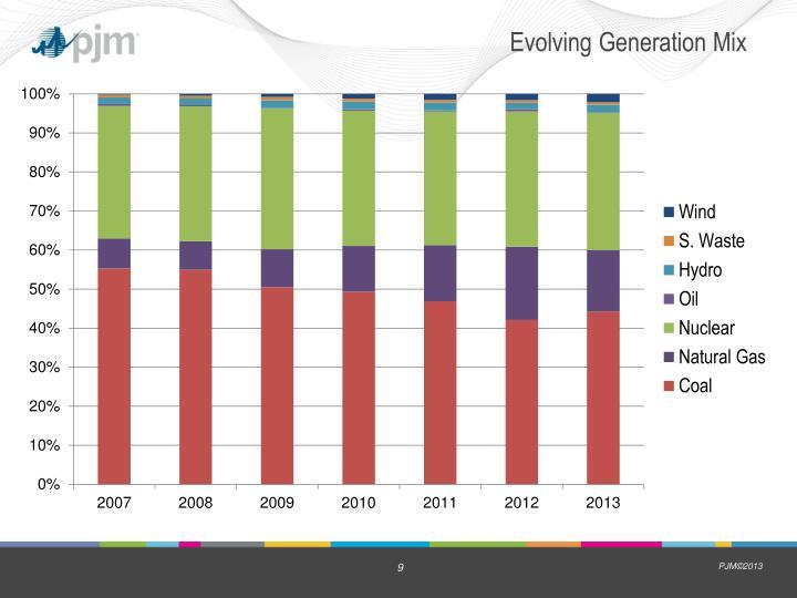 Evolving Generation Mix