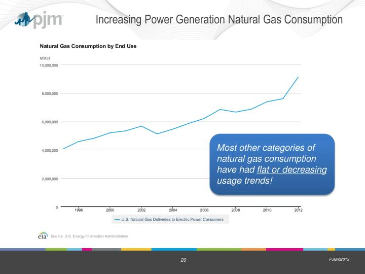 Increasing Power Generation Natural Gas Consumption