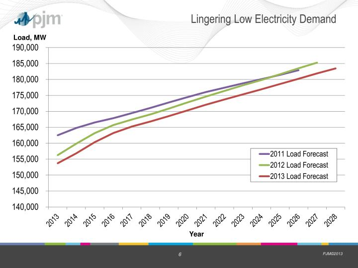 Lingering Low Electricity Demand