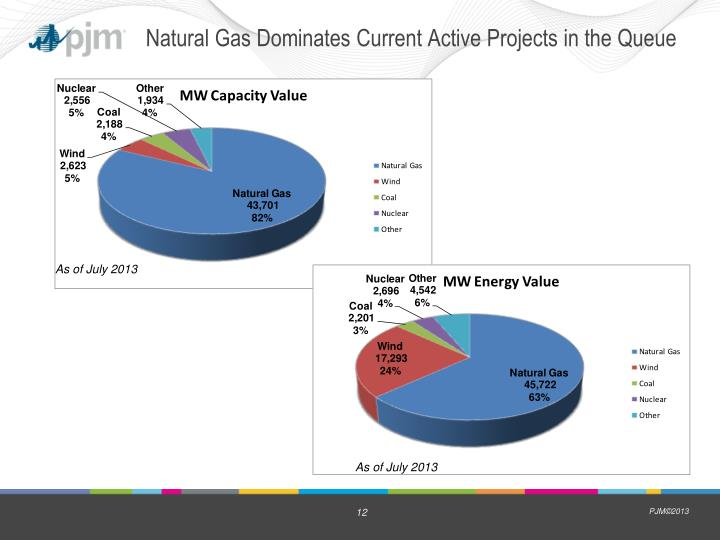 Natural Gas Dominates Current Active Projects in the Queue