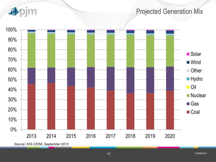 Projected Generation Mix