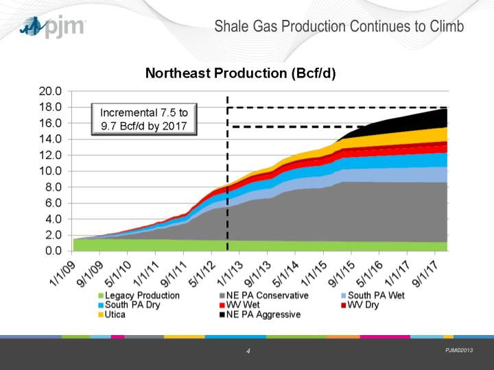 Shale Gas Production Continues to Climb