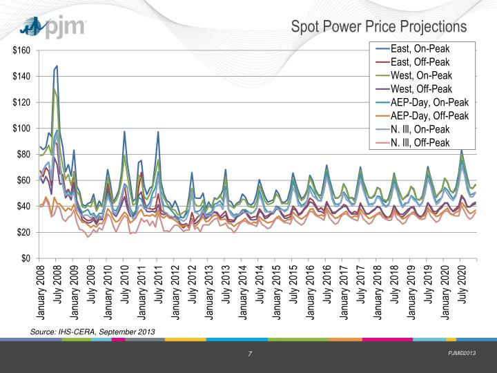 Spot Power Price Projections