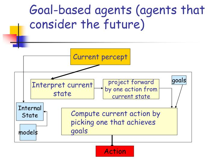 Goal-based agents (agents that consider the future)