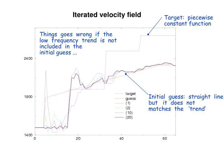 Iterated velocity field