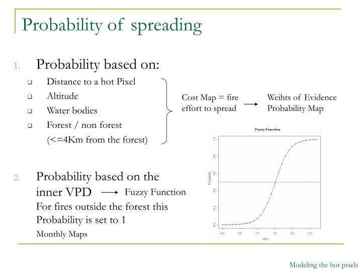 Probability of spreading