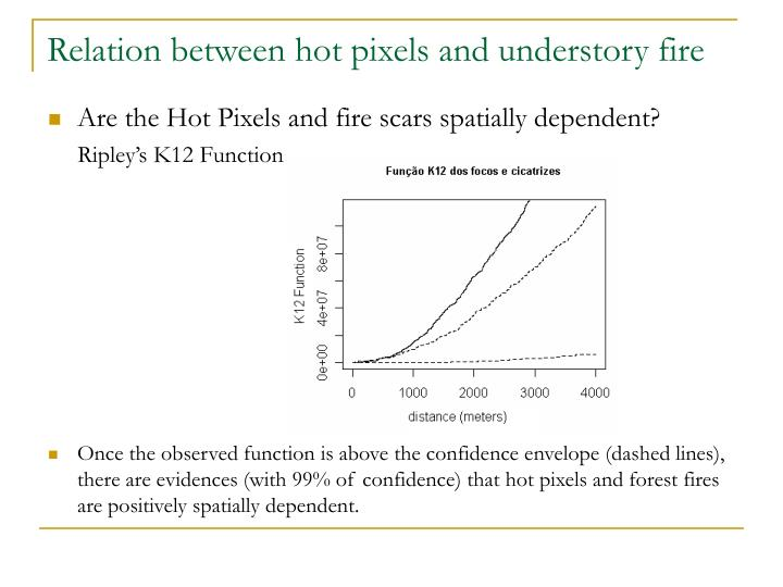 Relation between hot pixels and understory fire