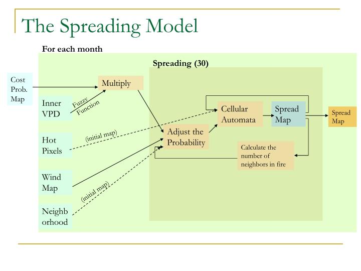 The Spreading Model