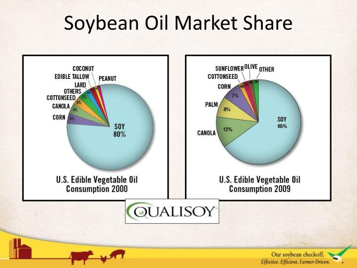 Soybean Oil Market Share