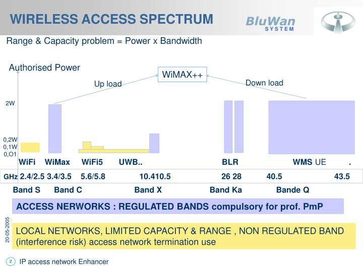 Wireless access spectrum