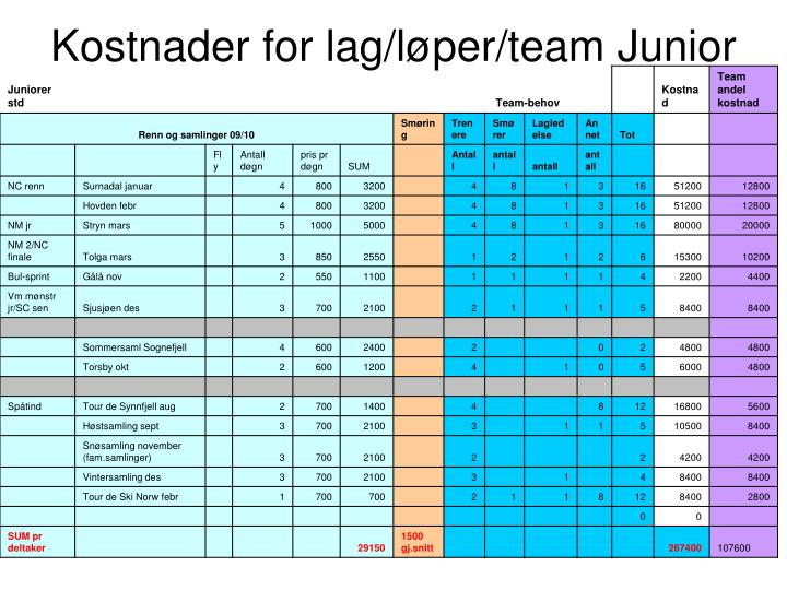 Kostnader for lag/løper/team Junior