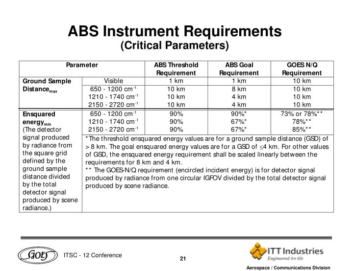 ABS Instrument Requirements