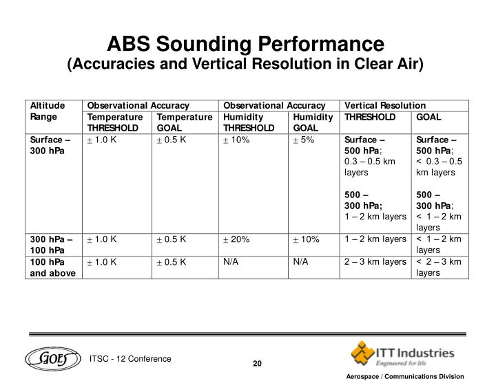 ABS Sounding Performance