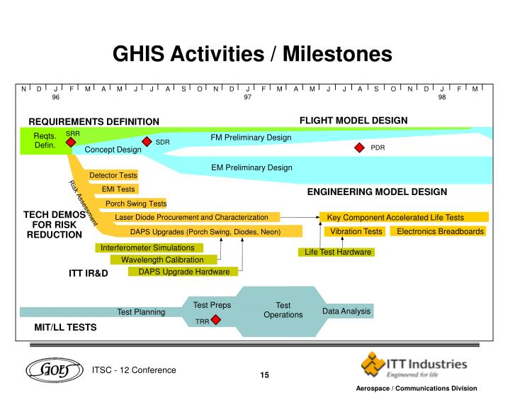 GHIS Activities / Milestones