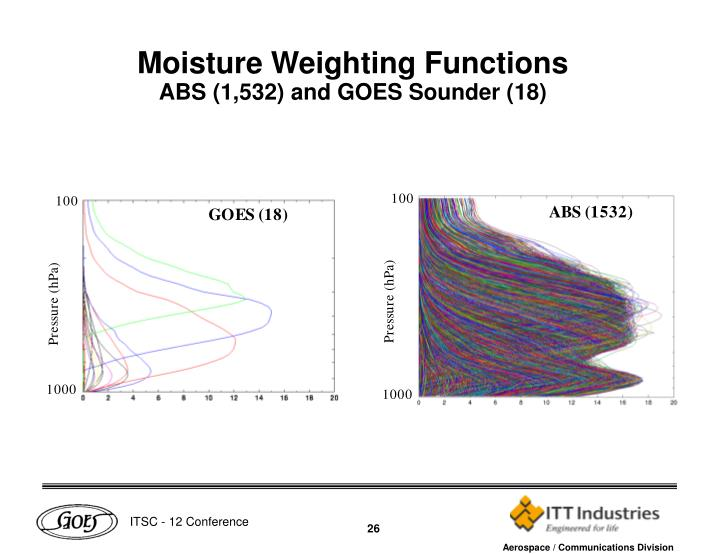 Moisture Weighting Functions