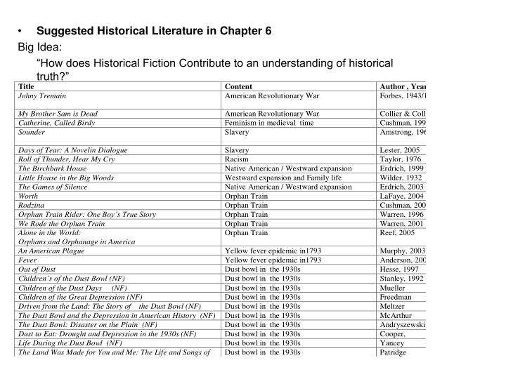 Suggested Historical Literature in Chapter 6