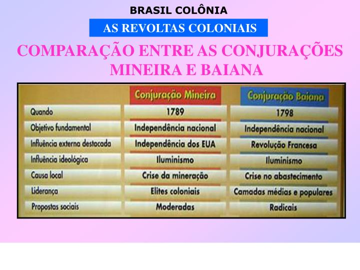 COMPARAÇÃO ENTRE AS CONJURAÇÕES MINEIRA E BAIANA