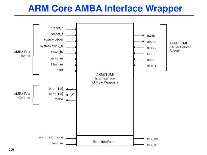 ARM Core AMBA Interface Wrapper
