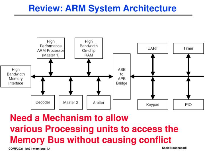 Review: ARM System Architecture
