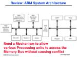 review arm system architecture