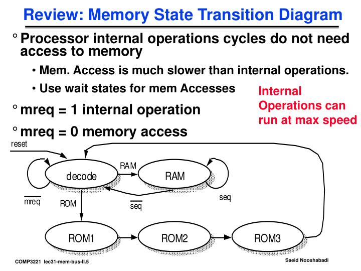 Review: Memory State Transition Diagram
