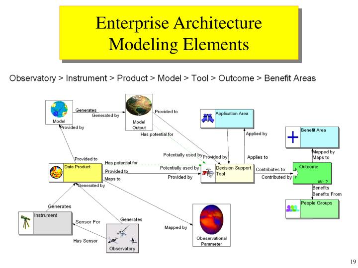Enterprise Architecture Modeling Elements