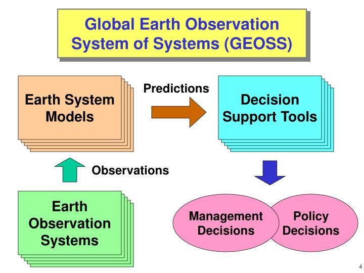 Earth System Models