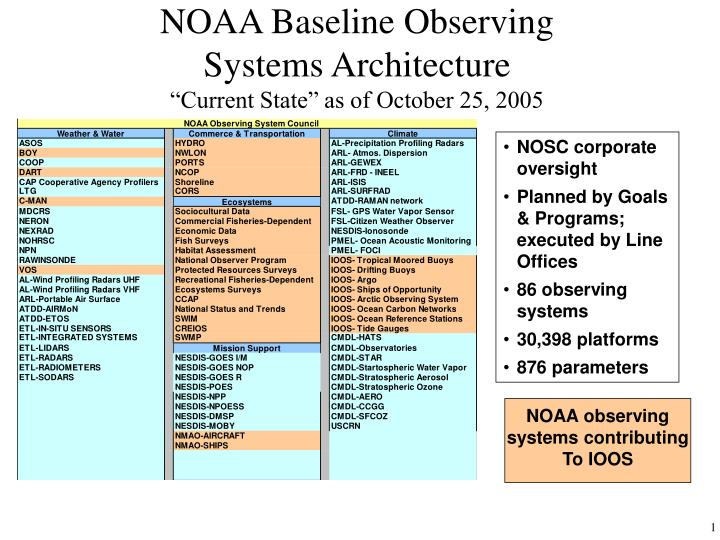 Noaa baseline observing systems architecture current state as of october 25 2005