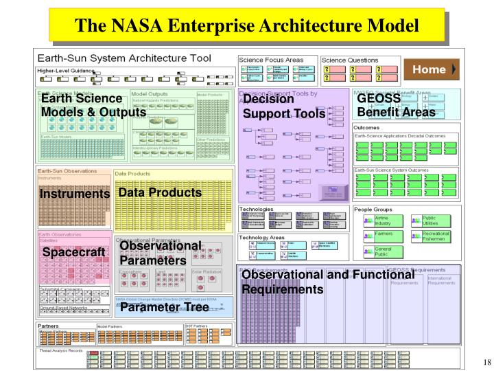 The NASA Enterprise Architecture Model