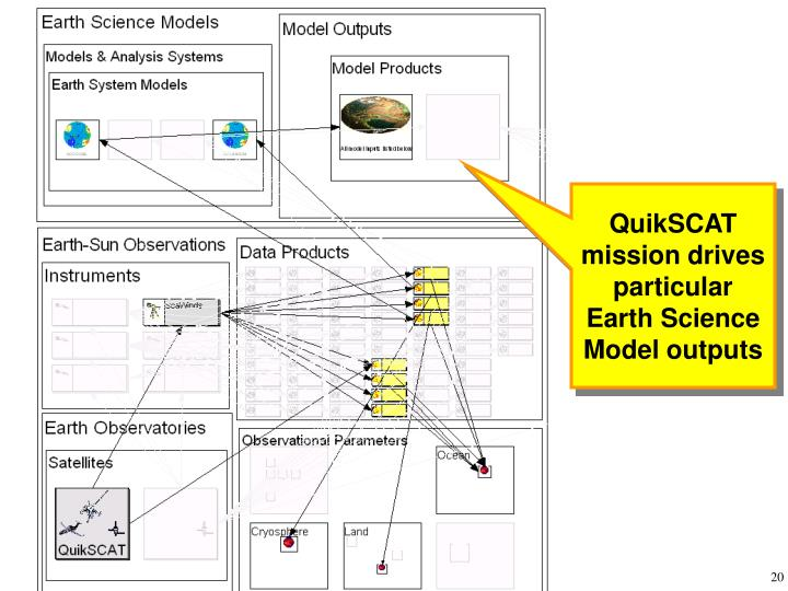 QuikSCAT mission drives particular Earth Science Model outputs