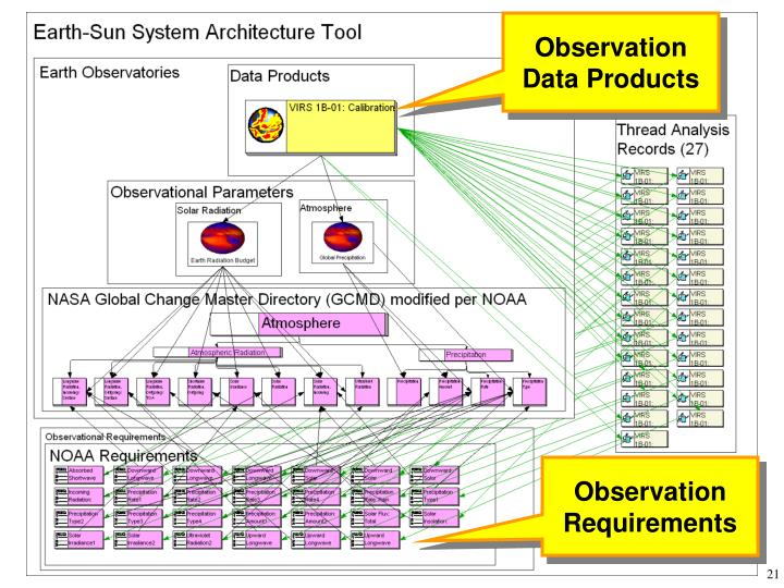 Observation Data Products