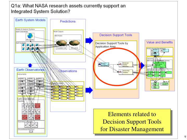 Elements related to Decision Support Tools for Disaster Management