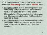 so 6 examples from table 3 of mos that have a reinforcer abolishing effect and an abative effect