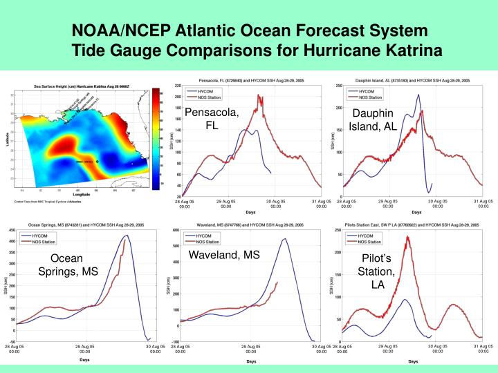NOAA/NCEP Atlantic Ocean Forecast System