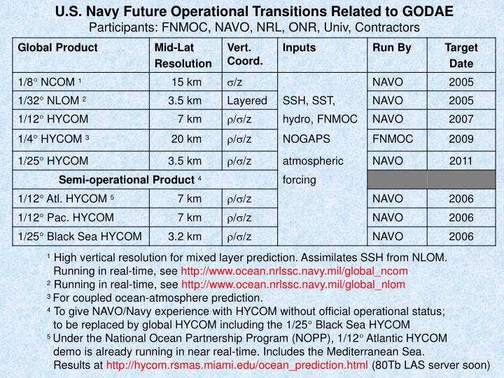 U.S. Navy Future Operational Transitions Related to GODAE