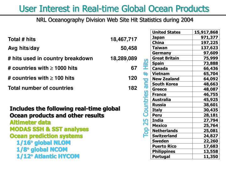 User Interest in Real-time Global Ocean Products