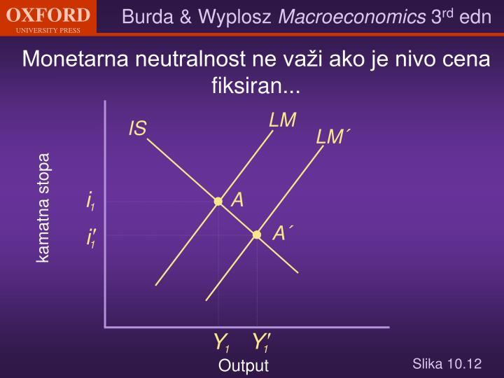 Monetarna neutralnost ne važi ako je nivo cena fiksiran...
