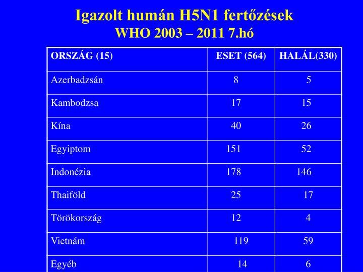 Igazolt humán H5N1 fertőzések
