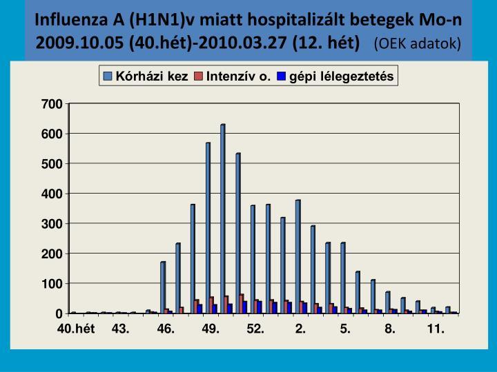 Influenza A (H1N1)v miatt hospitalizált betegek Mo-n 2009.10.05 (40.hét)-2010.03.27 (12. hét)