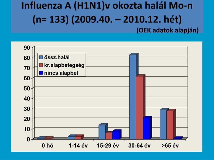 Influenza A (H1N1)v okozta halál Mo-n