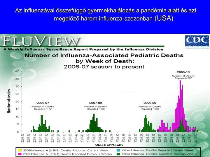 Az influenzával összefüggő gyermekhalálozás a pandémia alatt és azt megelőző három influenza-szezonban
