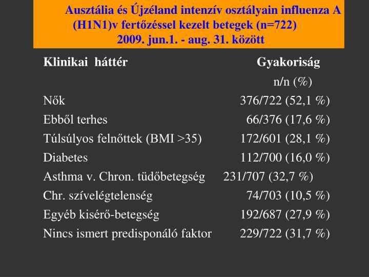 Ausztália és Újzéland intenzív osztályain influenza A (H1N1)v fertőzéssel kezelt betegek (n=722)