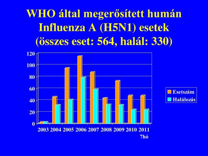 WHO által megerősített humán Influenza A (H5N1) esetek