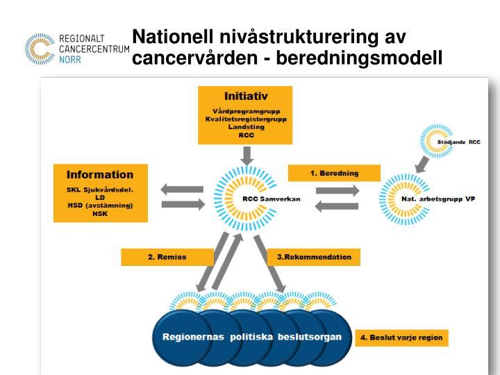 Nationell nivåstrukturering av cancervården - beredningsmodell