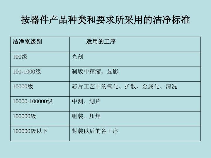 按器件产品种类和要求所采用的洁净标准