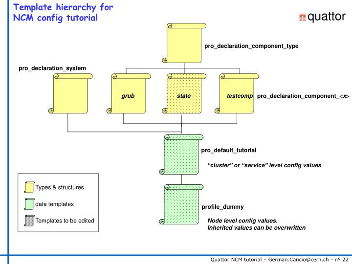 Template hierarchy for