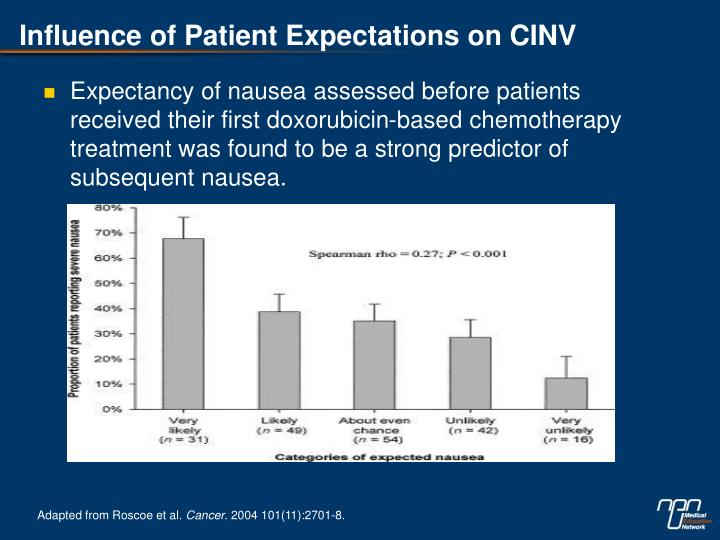 Influence of Patient Expectations on CINV