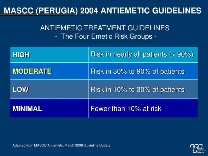 MASCC (PERUGIA) 2004 ANTIEMETIC GUIDELINES