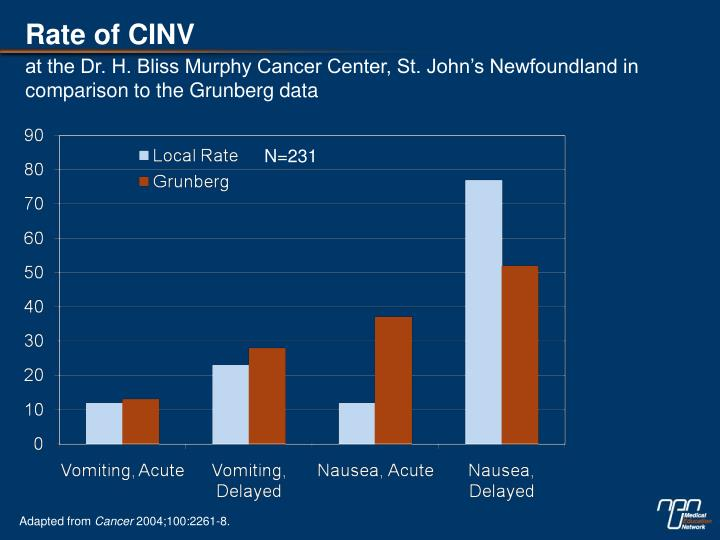 Rate of CINV