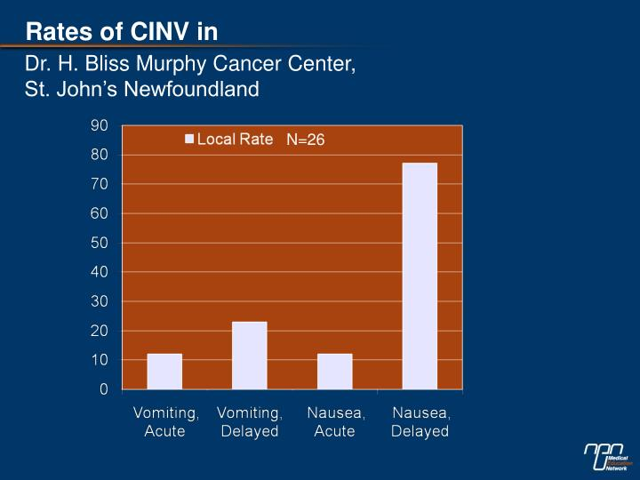 Rates of CINV in